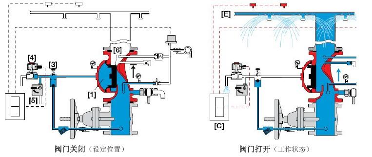 伯尔梅特雨淋阀400E-2M原理图