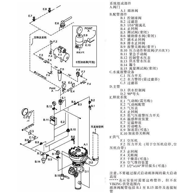 威景干式传动 E-1 型雨淋阀系统图