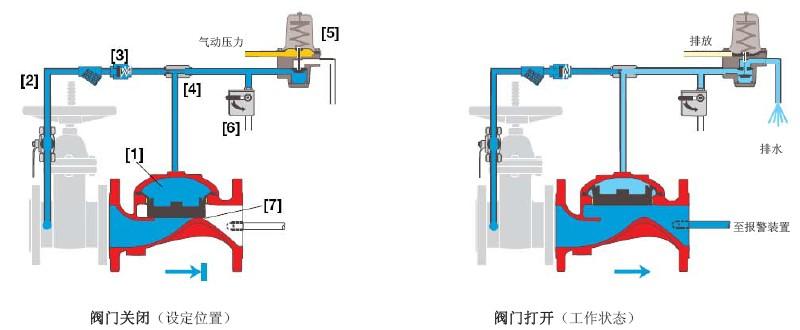 伯尔梅特400E-4D气动控制开关型雨淋阀原理图