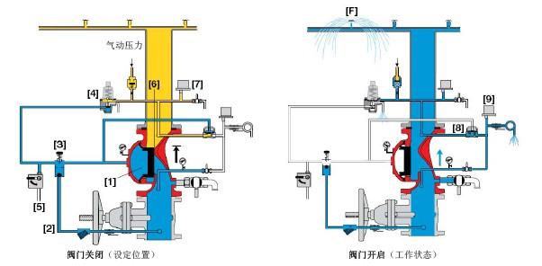 伯尔梅特400E-DP干式管路雨淋阀原理图