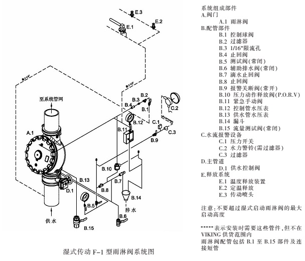 威景湿式传动-F-1-型雨淋阀系统图