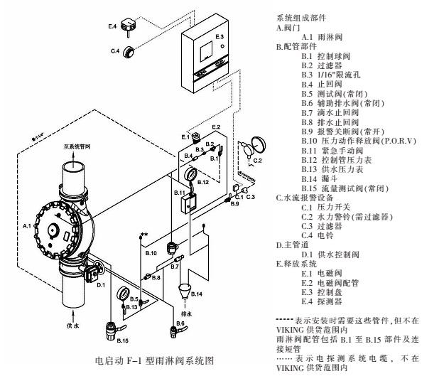 威景电启动-F-1-型雨淋阀系统图